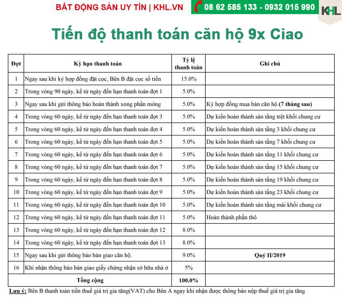 tien-do-thanh-toan-du-an-can-ho-9x-ciao
